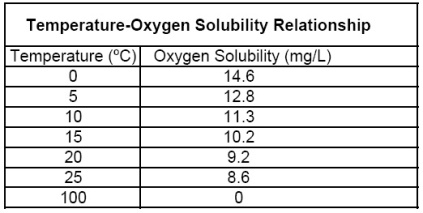 temperature-oxygen_saturation